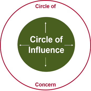 Image of Circle of Influence becoming bigger rather than concen